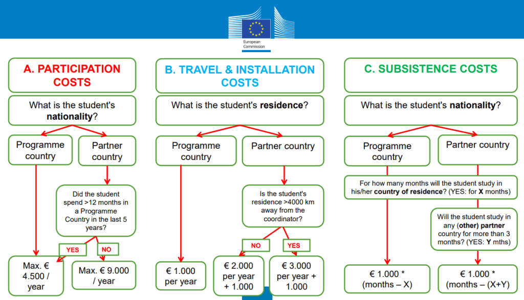 Explanation of composition of EMJMD scholarships: A) Participation costs - What is the student's nationality? For Programme country students: max. € 4.500/year, For Partner country students if they spent more than 12 months in a Programme country in the last 5 years: max. € 4.500/year, if they did not spend more than 12 months in a Programme country in the last 5 years: max. € 9.000/year B: Travel and installation costs: For Programme country students: €1.000/year, For Partner country students if their residence is less than 4000 km away from the coordinator: € 2.000/year+€1.000, for Partner country students if their residence is more than 4000 km away from the coordinator: € 3.000/year+€1.000, C) Subsistence Costs: For Programme country students: €1.000 times (months-amount of months that the student will study in his/her country of residence), for Partner country students €1.000 times (months-(amount of months that the student will study in his/her country of residence+amount of months that the student will study in any (other) partner country for more than 3 months)